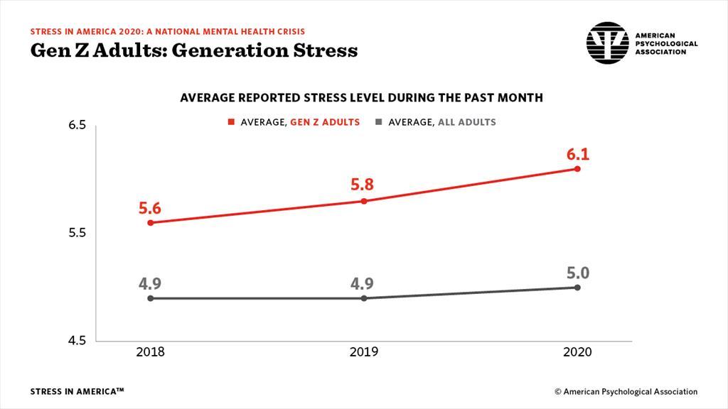 Generation Stress
